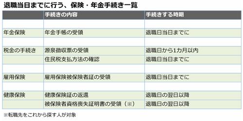 退職2カ月前~当日まで 円満退職のためのスケジュール ...